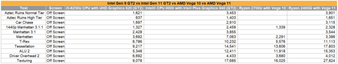 Intel Iris Plus Graphics 940 - porównanie z Radeon Vega 10 i Vega 11 [3]