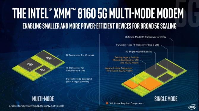Intelowskie mobilne modemy 5G w 2020. iPhone 5G opóźniony? [2]