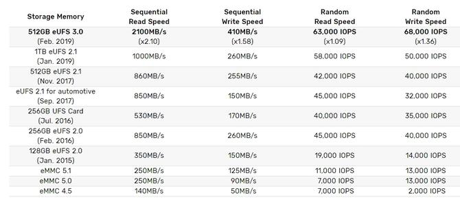 Samsung rozpoczyna masową produkcję pamięci 512 GB eUFS 3.0 [3]