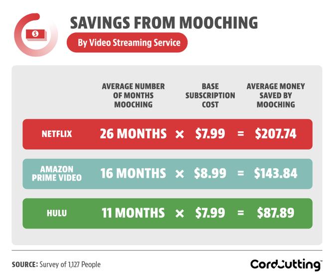 Netflix co miesiąc traci 192 mln dolarów przez wyłudzaczy haseł [2]