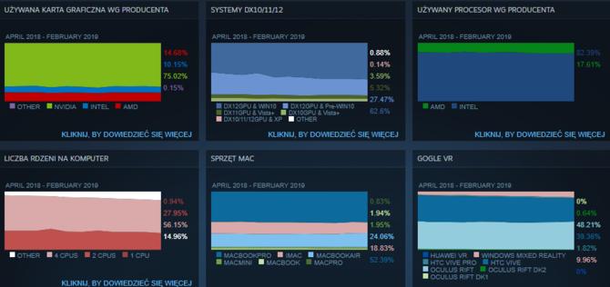 Ankieta Steam - jakich komponentów używali gracze w lutym 2019 [3]