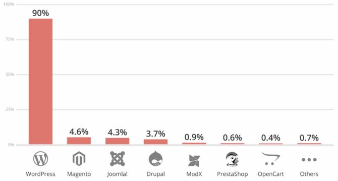 Aż 90% włamań w 2018 to ataki na strony bazujące na WordPressie [3]