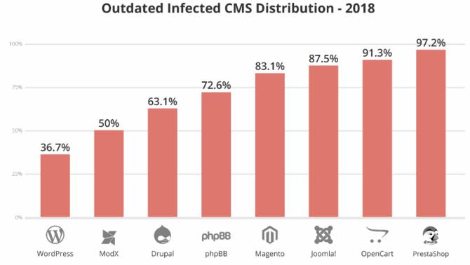 Aż 90% włamań w 2018 to ataki na strony bazujące na WordPressie [4]