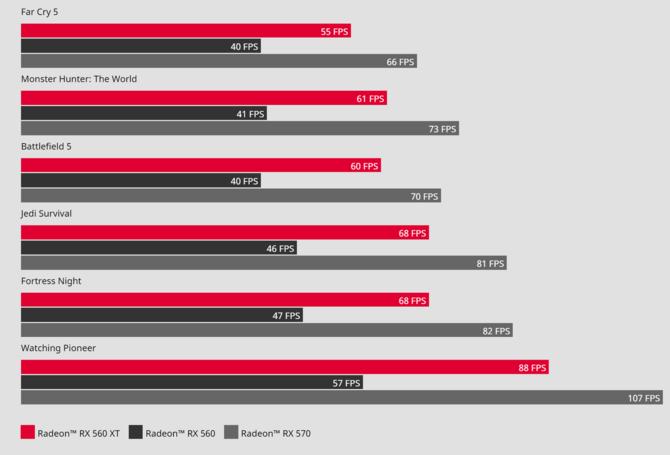 AMD Radeon RX 560XT - ostatnie tchnienie architektury Polaris? [3]