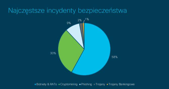 Cisco udostępniło nowy raport o trendach w cyberbezpieczeństwie [1]