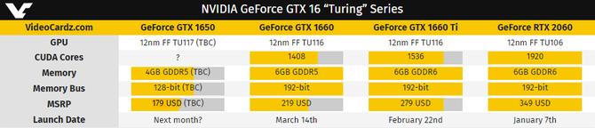 MSI GeForce GTX 1650 Gaming X zauważony na stronie EEC [1]