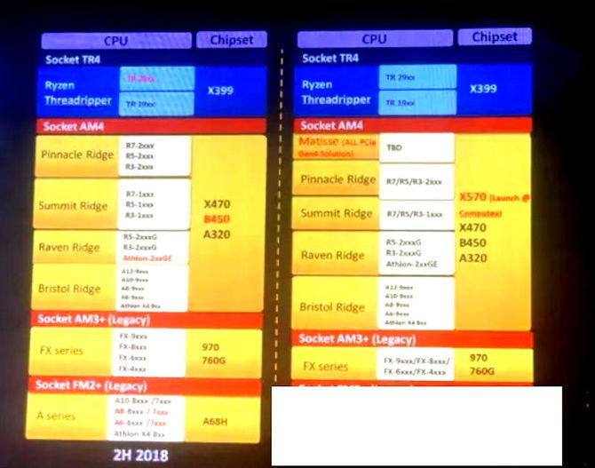 AMD X570 - wyciekła lista nadchodzących płyt głównych od ASUS-a  [2]