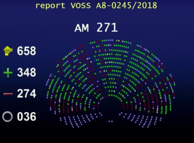 Acta 2: Parlament Europejski przyjął kontrowersyjną dyrektywę  [1]