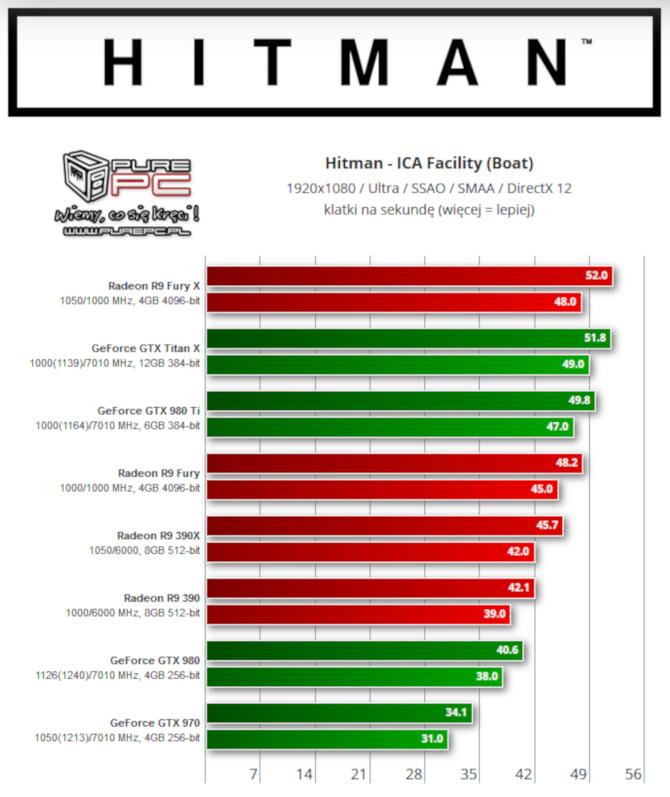Hitman 2 otrzyma obsługę DirectX 12 w najnowszym patchu [4]