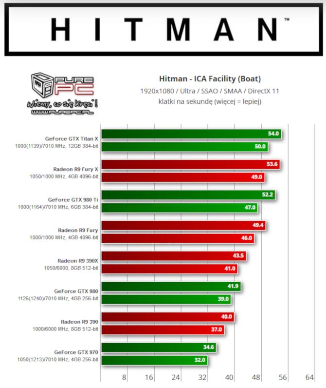 Hitman 2 otrzyma obsługę DirectX 12 w najnowszym patchu [5]
