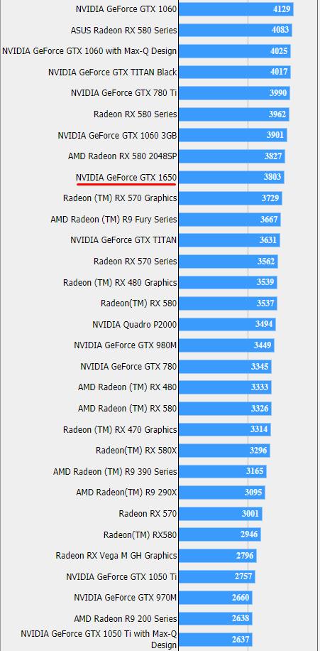 NVIDIA GeForce GTX 1650 - pojawiły się kolejne testy wydajności [2]
