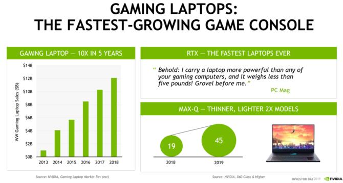Rynek laptopów do gier wzrósł 12-krotnie w ciągu pięciu lat [2]