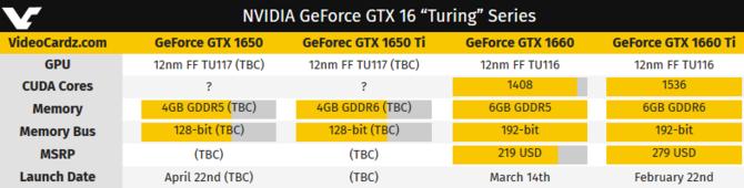 NVIDIA GeForce GTX 1650 - Znamy datę premiery nowej karty [3]
