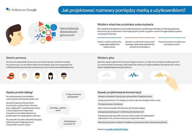 Asystent Google działa już w aplikacjach FlixBus i Pyszne.pl [1]