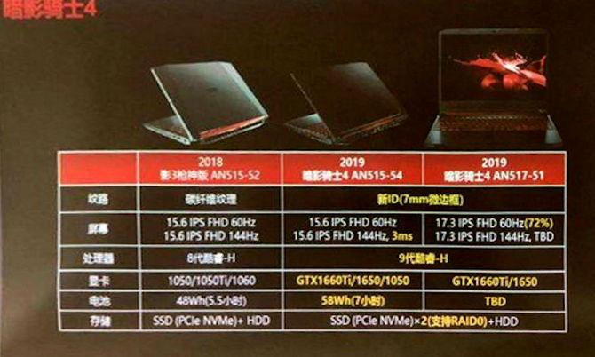 Nowe informacje o notebookach Acer Nitro z kartami GTX 1600 [2]
