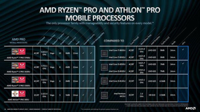 AMD: Mobilne procesory drugiej generacji Ryzen Pro i Athlon Pro [7]