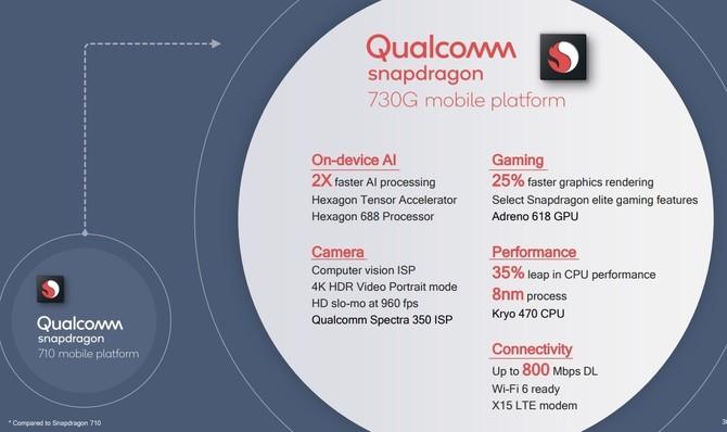 Qualcomm zapowiada nowe SoC: Snapdragon 665, 730 oraz 730G [1]