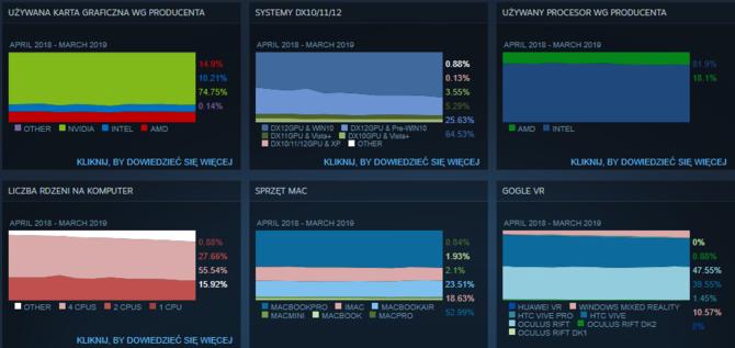 Ankieta Steam - jak zmienił się sprzęt gracza w ciągu 6 miesięcy [2]