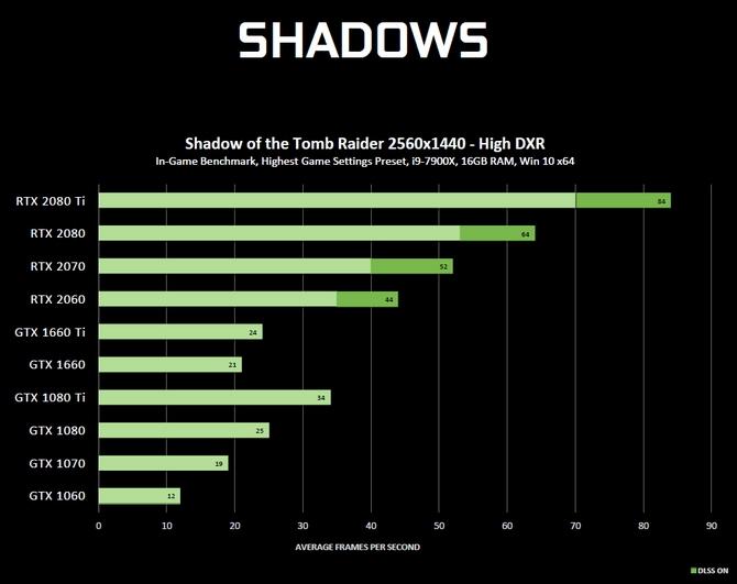 Ray tracing dla układów NVIDIA Pascal - wszystko co wiemy [3]