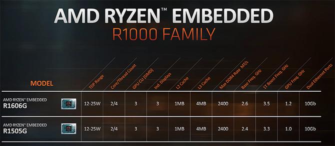 AMD prezentuje serię Ryzen R1000: obsługa do 3 ekranów w 4K [2]