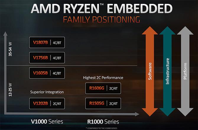 AMD prezentuje serię Ryzen R1000: obsługa do 3 ekranów w 4K [3]