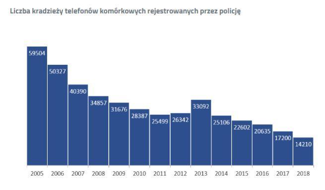 W 2018 roku w Polsce skradziono 14 000 telefonów. To nie najgorzej [1]