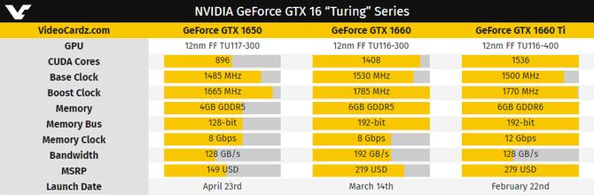NVIDIA GeForce GTX 1650 - znamy ceny i specyfikację układu [2]