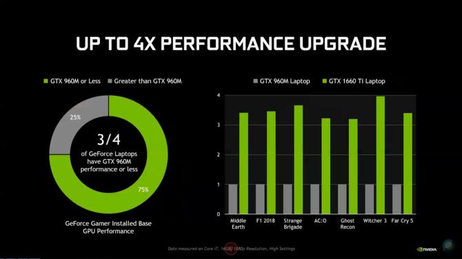 GeForce GTX 1650 i GTX 1660 Ti - oficjalny debiut w notebookach [4]