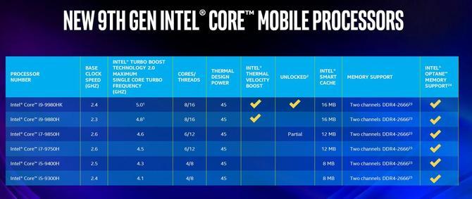 Intel Core 9 gen. dla laptopów - oficjalny debiut nowych układów [3]