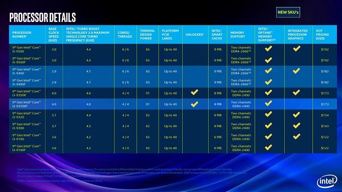 Procesory Intel Core 9. generacji - zaprezentowano nowe modele [nc3]