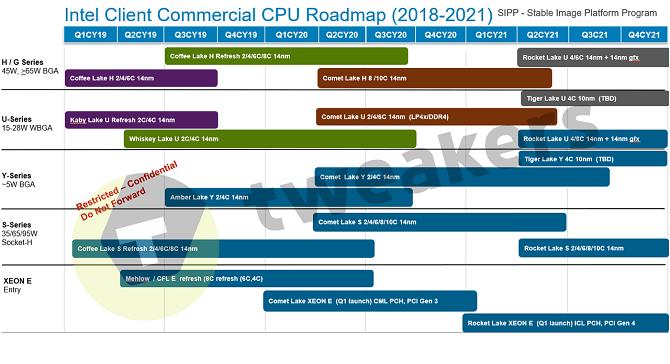 10 nm desktopowe procesory Intela dopiero w 2022 roku? [nc1]