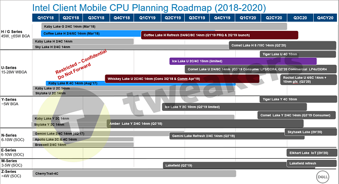 10 nm desktopowe procesory Intela dopiero w 2022 roku? [nc2]