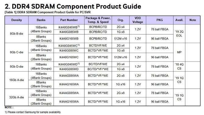 Samsung odsyła kości DDR4 typu B-Die do lamusa [2]