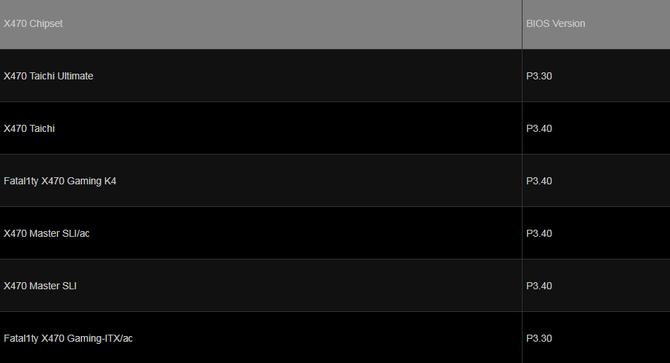 ASRock - lista płyt głównych gotowych na procesory Ryzen 3000 [6]