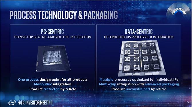 Intel szykuje się na proces 7 nm, poznaliśmy nowy harmonogram [5]