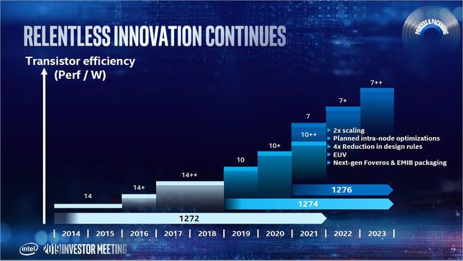 Intel szykuje się na proces 7 nm, poznaliśmy nowy harmonogram [7]
