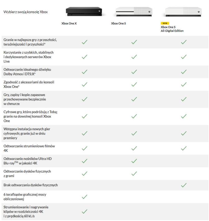 Xbox One S All-Digital Edition - polska cena, preorder i bonusy [2]