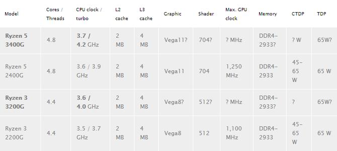 AMD Ryzen 5 3400G i Ryzen 3 3200G - specyfikacja techniczna APU [1]