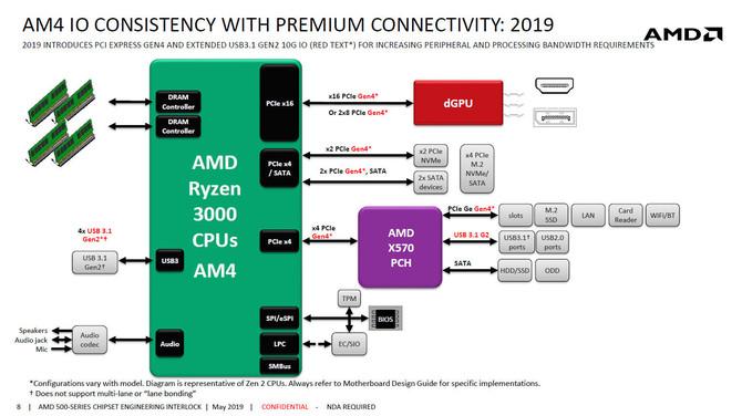 AMD X570 - specyfikacja techniczna chipsetu dla AMD Ryzen 3000 [1]