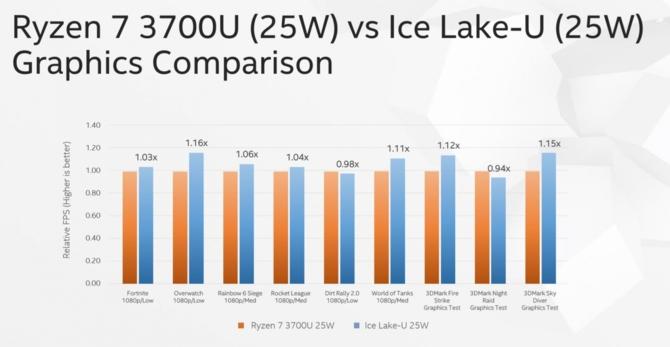 Intel Core i9-9900KS i nowe informacje o iGPU z serii Ice Lake-U [3]