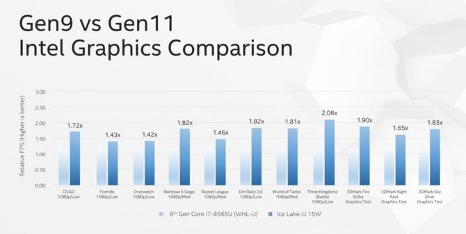 Intel Core i9-9900KS i nowe informacje o iGPU z serii Ice Lake-U [4]