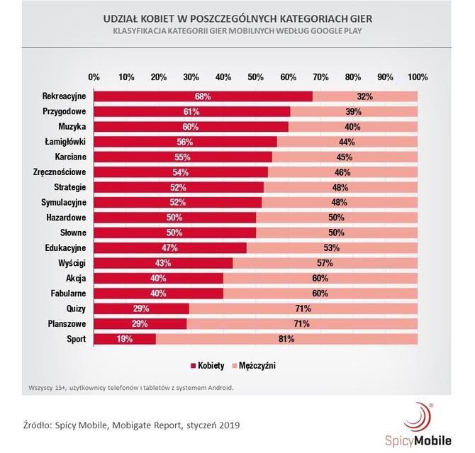 Gracze 2019 - nowy raport o rynku gier mobilnych w Polsce [2]
