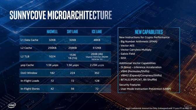 Intel Ice Lake dla laptopów i ultrabooków oficjalnie zapowiedziany [2]
