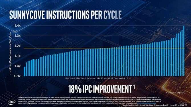 Intel Ice Lake dla laptopów i ultrabooków oficjalnie zapowiedziany [3]