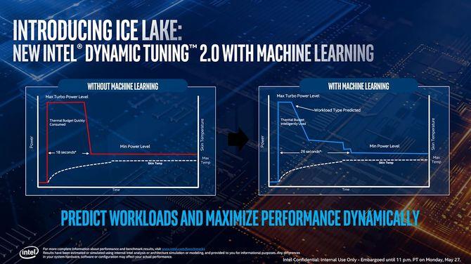 Intel Ice Lake dla laptopów i ultrabooków oficjalnie zapowiedziany [4]