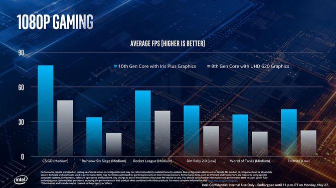 Intel Ice Lake dla laptopów i ultrabooków oficjalnie zapowiedziany [5]