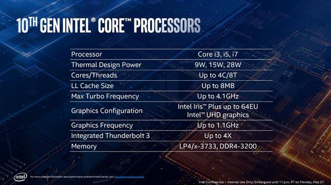 Intel Ice Lake dla laptopów i ultrabooków oficjalnie zapowiedziany [6]