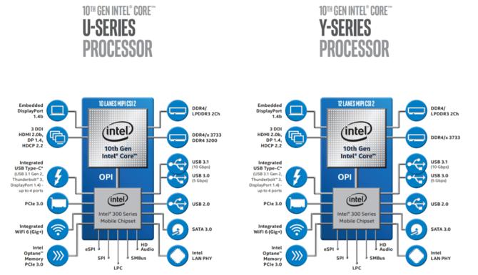 Intel Ice Lake dla laptopów i ultrabooków oficjalnie zapowiedziany [7]