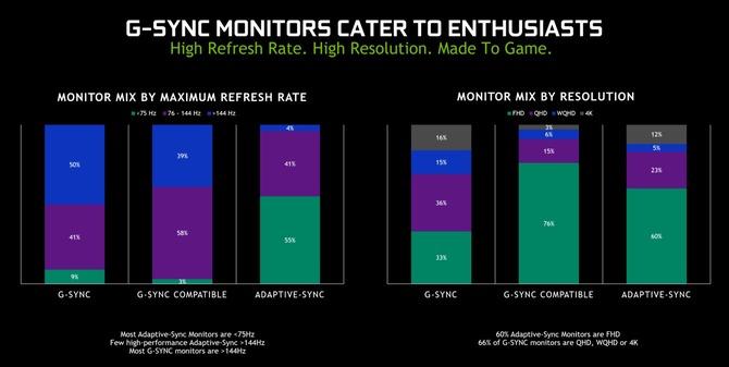 NVIDIA G-Sync - przybywa monitorów, ale niewiele przechodzi testy [1]