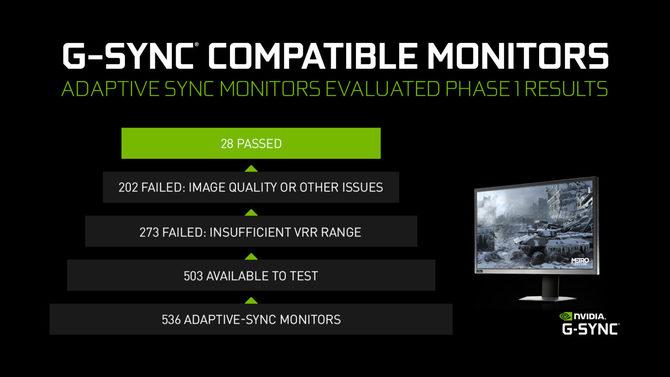 NVIDIA G-Sync - przybywa monitorów, ale niewiele przechodzi testy [2]